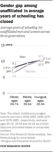 Gender gap among unaffiliated in average years of schooling has closed