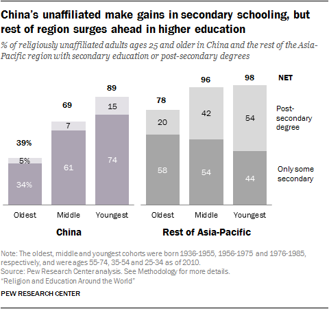 China's unaffiliated make gains in secondary schooling, but rest of region surges ahead in higher education