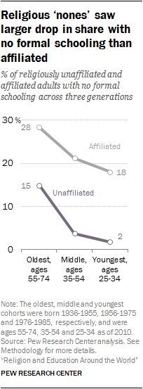 Religious 'nones' saw larger drop in share with no formal schooling than affiliated