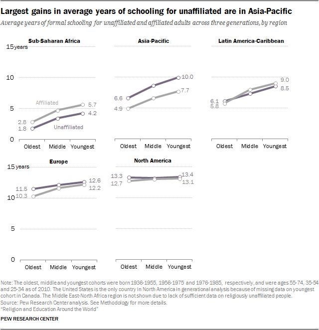 Largest gains in average years of schooling for unaffiliated are in Asia-Pacific