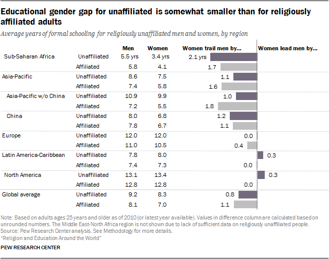 Educational gender gap for unaffiliated is somewhat smaller than for religiously affiliated adults