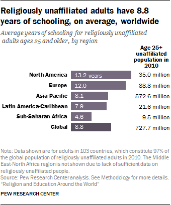 Religiously unaffiliated adults have 8.8 years of schooling, on average, worldwide