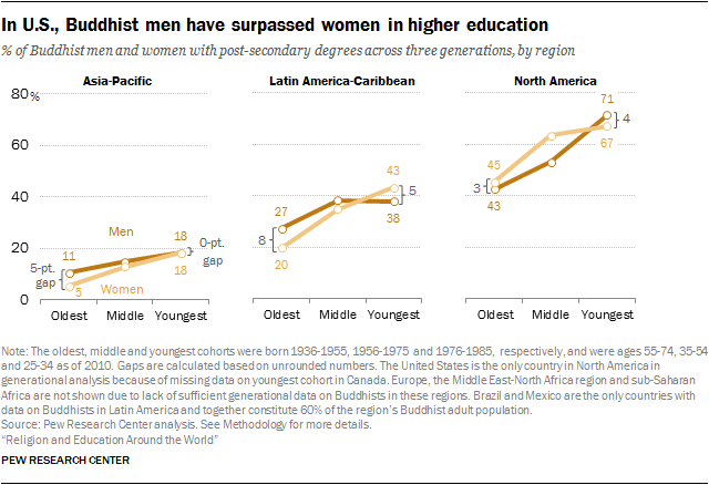 In U.S., Buddhist men have surpassed women in higher education