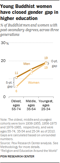 Young Buddhist women have closed gender gap in higher education