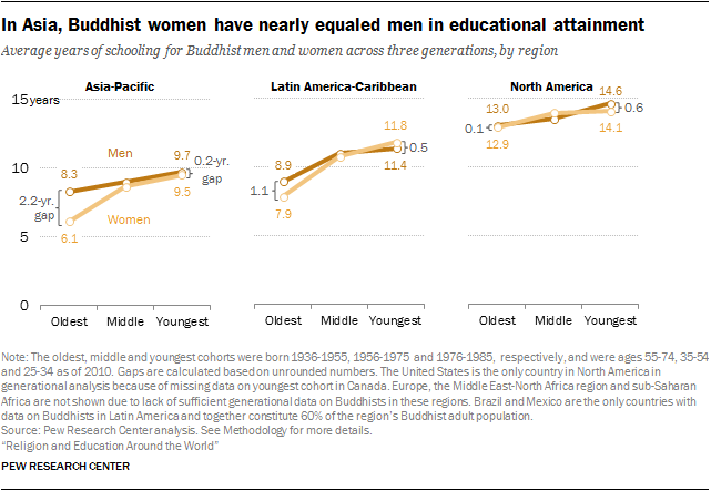 In Asia, Buddhist women have nearly equaled men in educational attainment