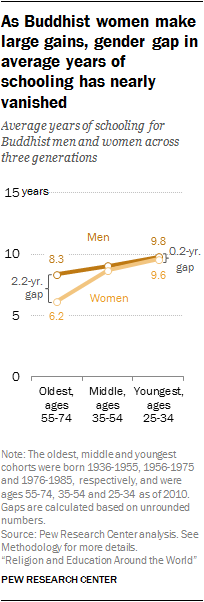 As Buddhist women make large gains, gender gap in average years of schooling has nearly vanished