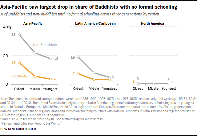 Asia-Pacific saw largest drop in share of Buddhists with no formal schooling