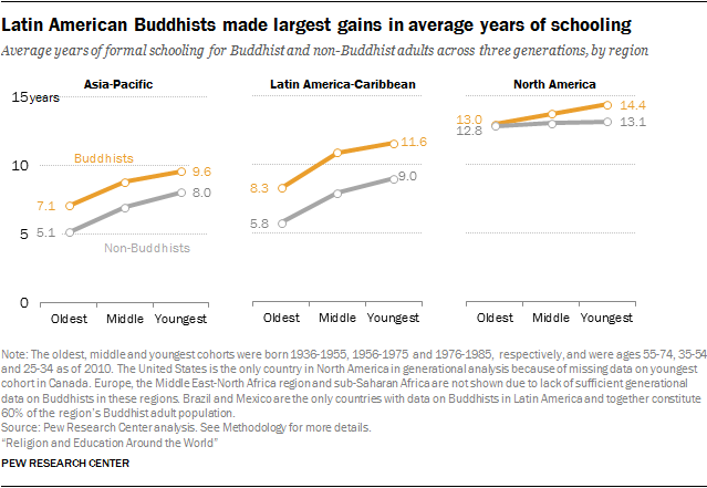 Latin American Buddhists made largest gains in average years of schooling