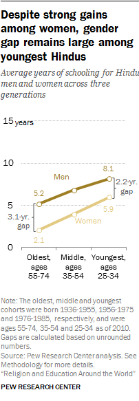 Despite strong gains among women, gender gap remains large among youngest Hindus