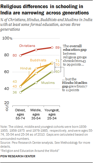 Religious differences in schooling in India are narrowing across generations