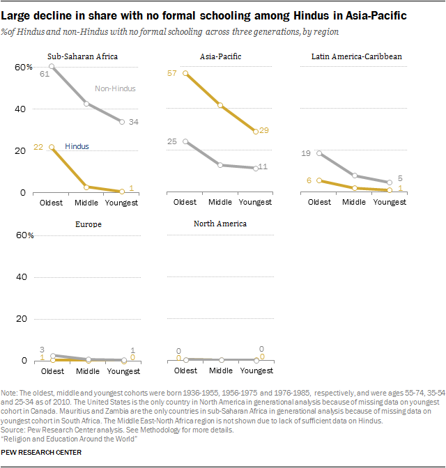 Large decline in share with no formal schooling among Hindus in Asia-Pacific