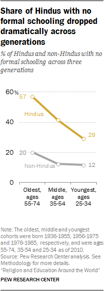 Share of Hindus with no formal schooling dropped dramatically across generations