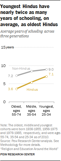 Youngest Hindus have nearly twice as many years of schooling, on average, as oldest Hindus