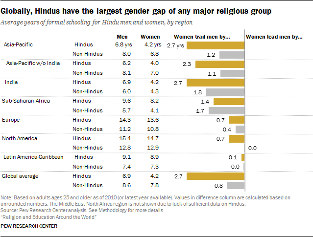 Globally, Hindus have the largest gender gap of any major religious group