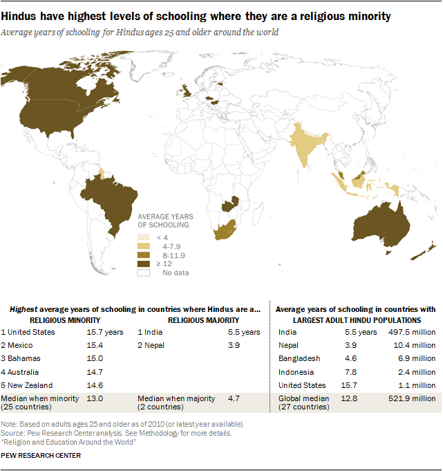 Hindus have highest levels of schooling where they are a religious minority