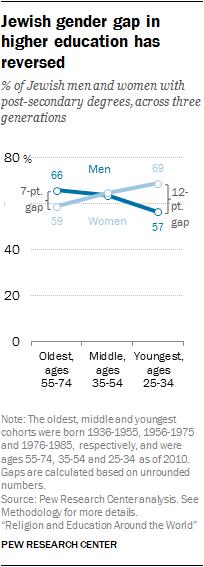 Jewish gender gap in higher education has reversed
