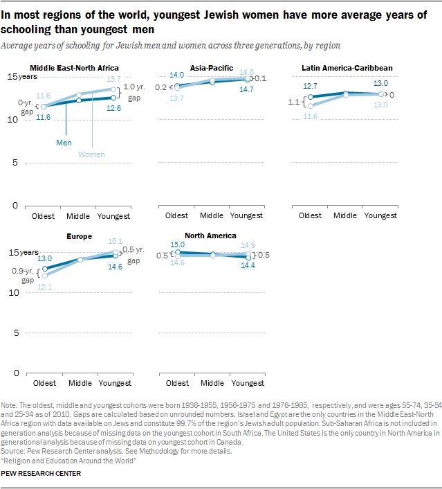 In most regions of the world, youngest Jewish women have more average years of schooling than youngest men
