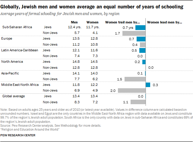 Globally, Jewish men and women average an equal number of years of schooling