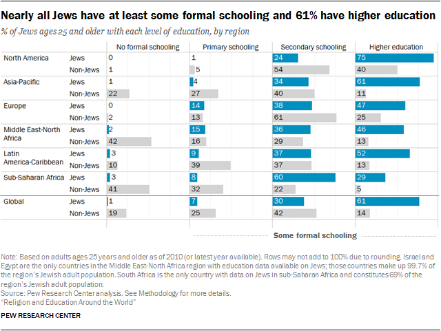 Nearly all Jews have at least some formal schooling and 61% have higher education