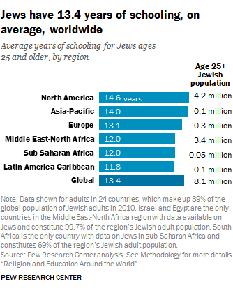 Jews have 13.4 years of schooling, on average, worldwide