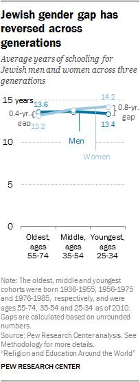 Jewish gender gap has reversed across generations