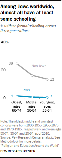 Among Jews worldwide, almost all have at least some schooling