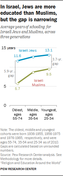 In Israel, Jews are more educated than Muslims, but the gap is narrowing