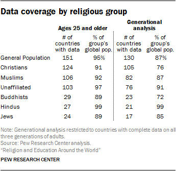 Data coverage by religious group