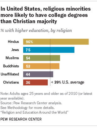 In United States Religious Minorities More Likely To Have College Degrees Than Christian Majority