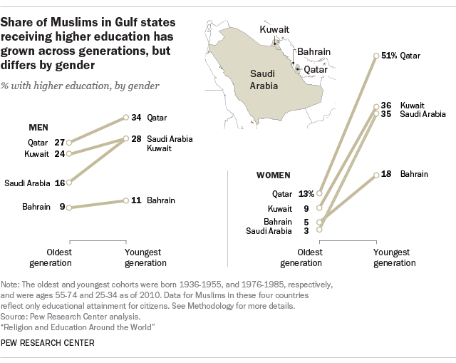 Share of Muslims in Gulf states receiving higher education has grown across generations, but differs by gender