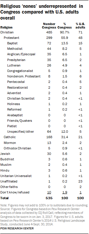 Religious 'nones' underrepresented in Congress compared with U.S. adults overall