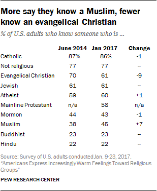 More say they know a Muslim, fewer know an evangelical Christian