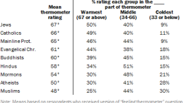 Majorities rate religious groups in middle or warmest part of thermometer; only three-in-ten or fewer give any group coldest ratings