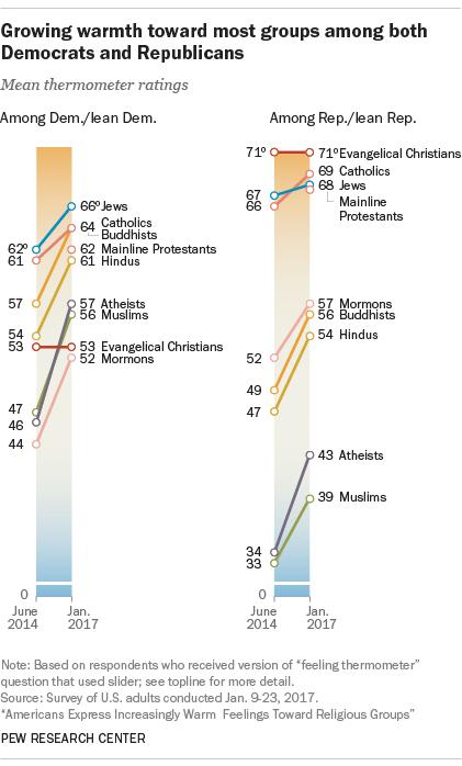 Growing warmth toward most groups among both Democrats and Republicans