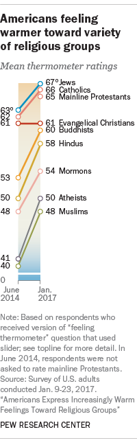 Americans feeling warmer toward variety of religious groups