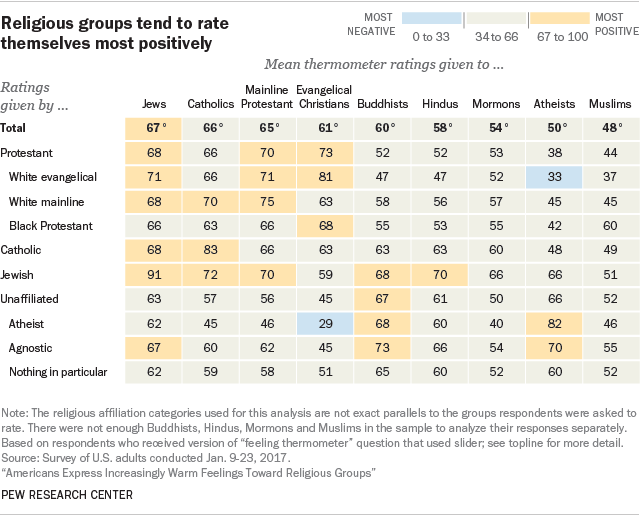 Religious groups tend to rate themselves most positively
