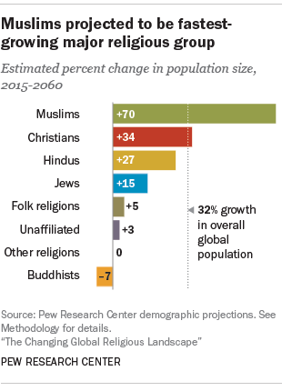 Muslims projected to be fastest-growing major religious group