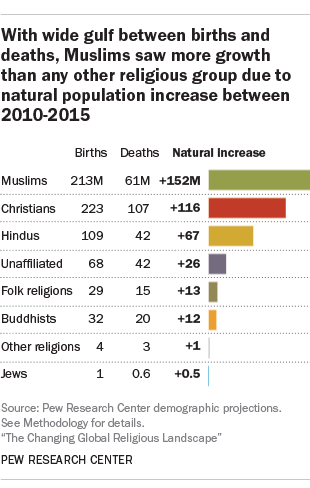 With wide gulf between births and deaths, Muslims saw more growth than any other religious group due to natural population increase between 2010-2015