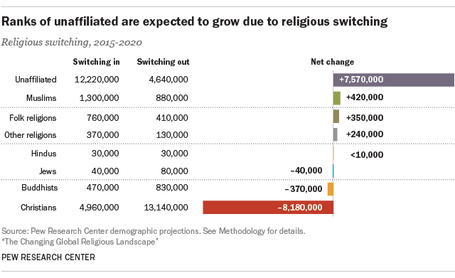 Ranks of unaffiliated are expected to grow due to religious switching