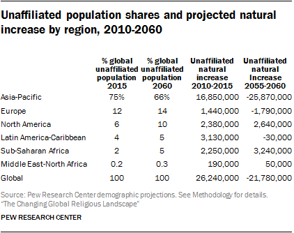 Unaffiliated population shares and projected natural increase by region, 2010-2060
