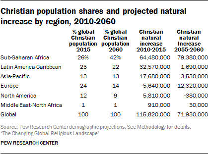 Christian population shares and projected natural increase by region, 2010-2060