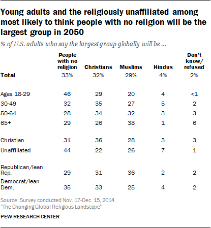Young adults and the religiously unaffiliated among most likely to think people with no religion will be the largest group in 2050