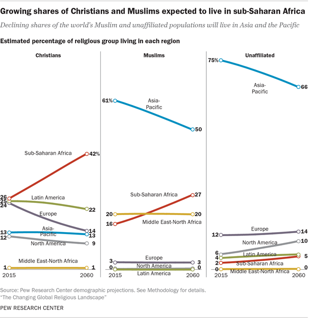 Growing shares of Christians and Muslims expected to live in sub-Saharan Africa