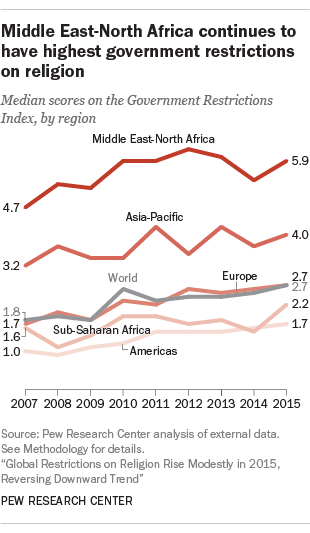 Middle-East North Africa continues to have highest government restrictions on religion