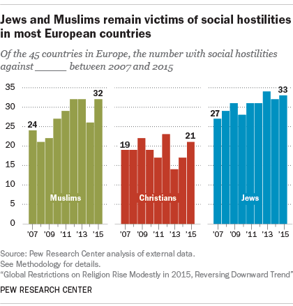 Jews and Muslims remain victims of social hostilities in most European countries
