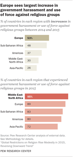 Europe sees largest increase in government harassment and use of force against religious groups