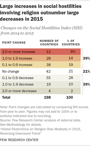 Large increases in social hostilities involving religion outnumber larger decreases in 2015