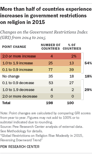 More than half of countries experience increases in government restrictions on religion in 2015