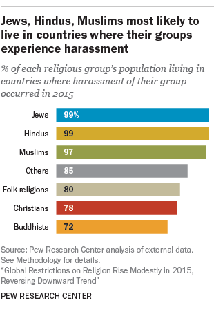 Jews, Hindus, Muslims most likely to live in countries where their groups experience harassment