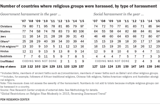 Number of countries where religious groups were harassed, by type of harassment